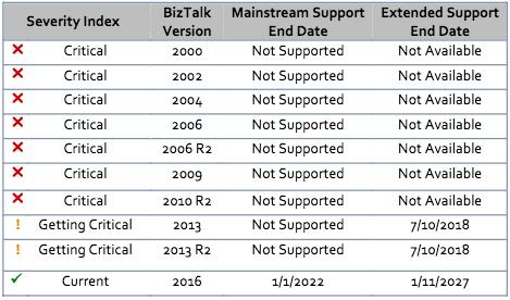 *BizTalk Version includes all editions viz. Developer, Standard, Enterprise, Branch, Partner, DataCenter.