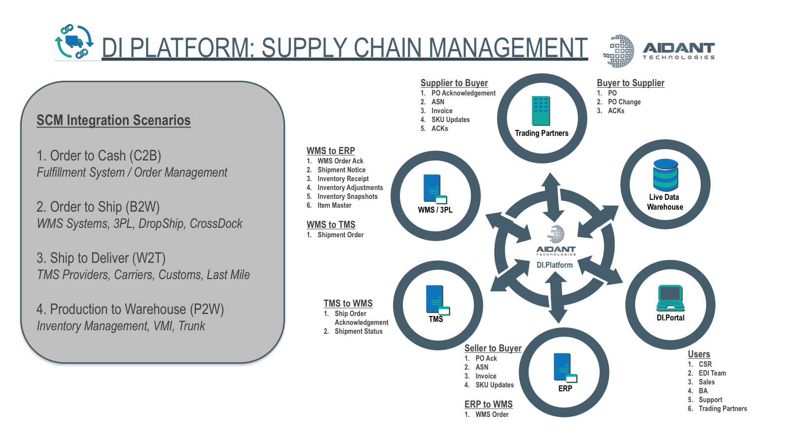 Supply Chain Management: Overview