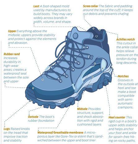good hiking shoes.jpg