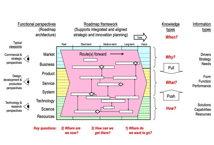 General purpose multi-layered time-based dynamic systems framework (Phaal & Muller, 2009)