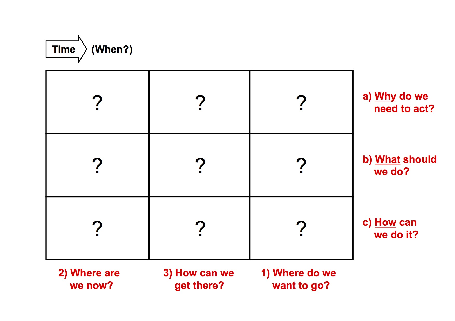 Fundamental strategic questions define a simple 3x3 grid - the generic roadmap form