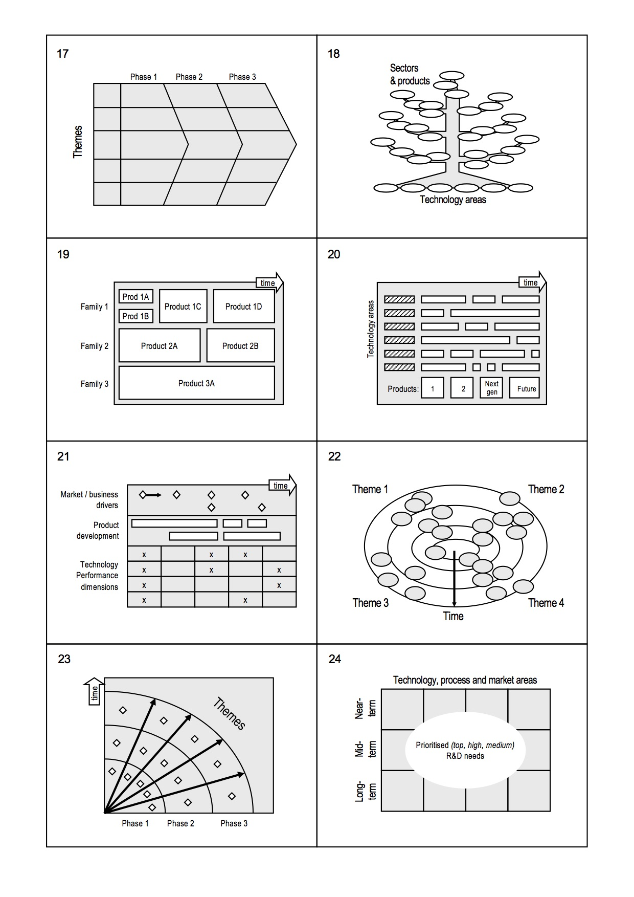 Example roadmap formats (Phaal et al., 2010)