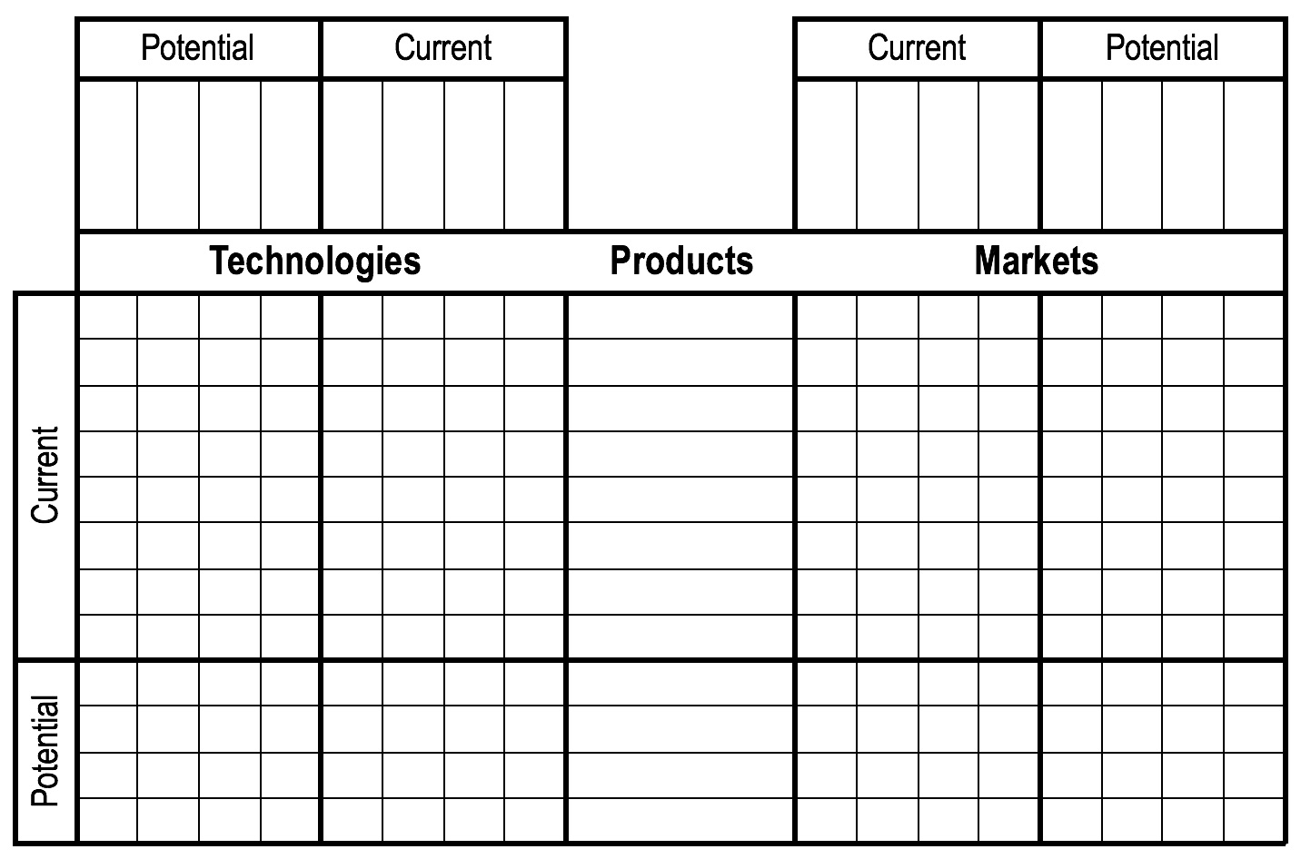 'Technology-Product-Market (TMP) Diagnostic, Lindsay (2000)