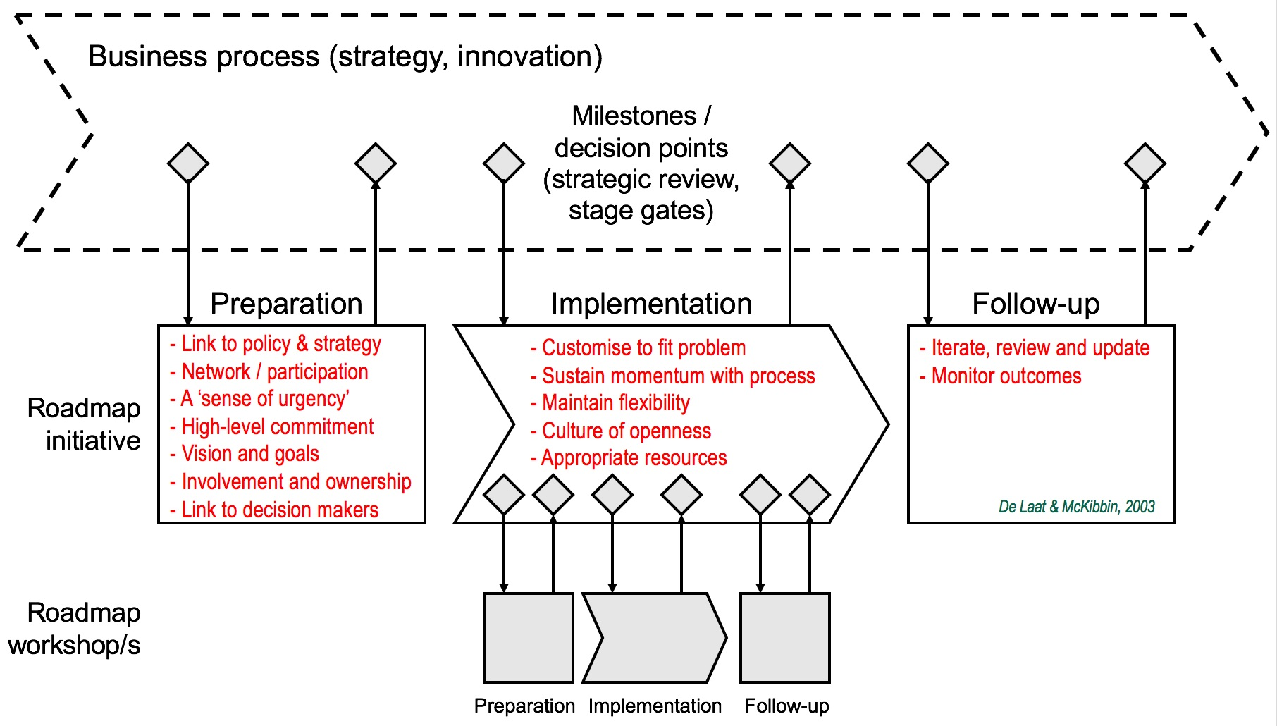 Roadmapping is a subservient management process that uses  roadmap architectures  as the primary lens, supporting strategy, innovation and other business processes