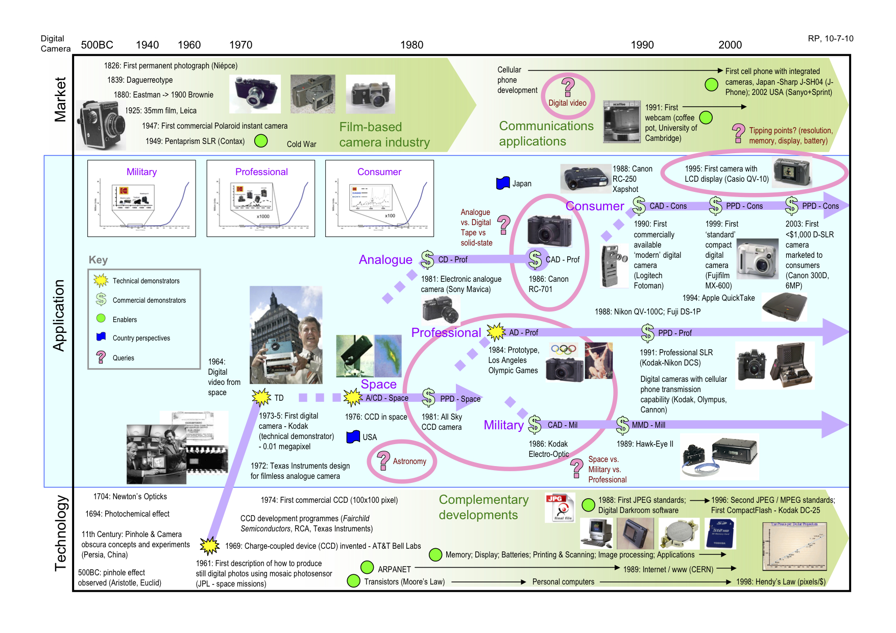 Detailed retrospective roadmap for digital camera, with core narrative used to create 'simplified' communication roadmap