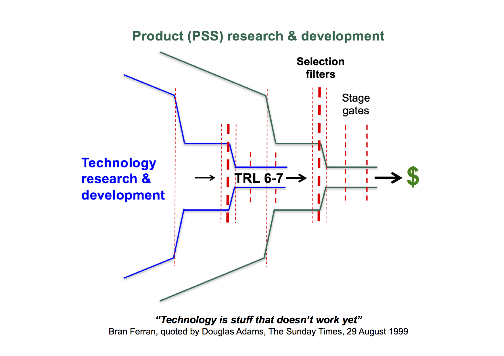 'Double funnel' for technology-intensive innovation, using technology readiness levels (TRLs) to align product-service-system (PSS) and technology development processes.