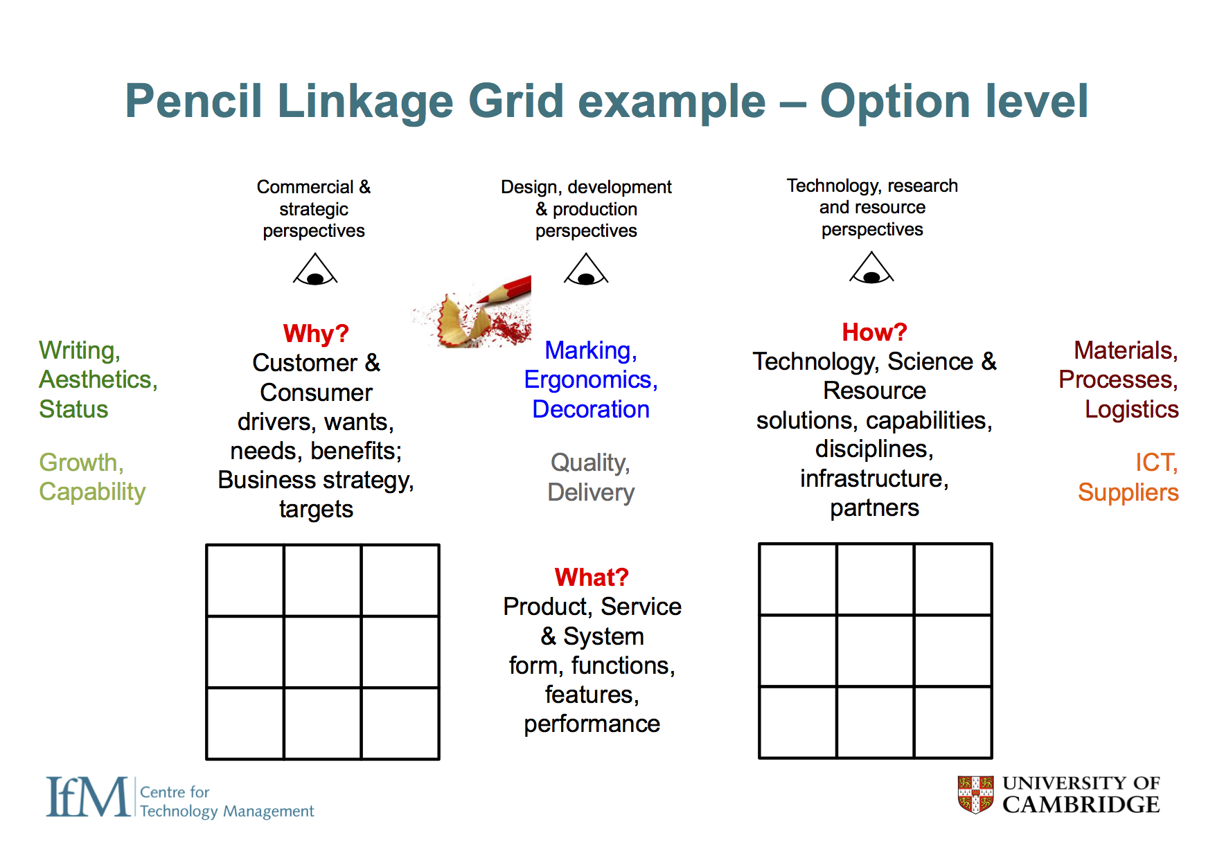 Focusing on the two core interlinked grids, sub-structure needs to be defined in terms of rows and columns of the grids, which correspond directly to sub-layers of the roadmap. At the 'option level' (one product of a business - e.g. a pencil), customer needs might include the need to write (communicate), aesthetic desires and status, with business needs of growth and capability development ('why'). The functionality and performance of the product itself includes marking, ergonomics and decoration, with business metrics relating to quality and delivery, for example ('what'). Technology and competences such as materials, manufacturing processes and logistics will be important, along with ICT infrastructure and supplier relationships ('how').