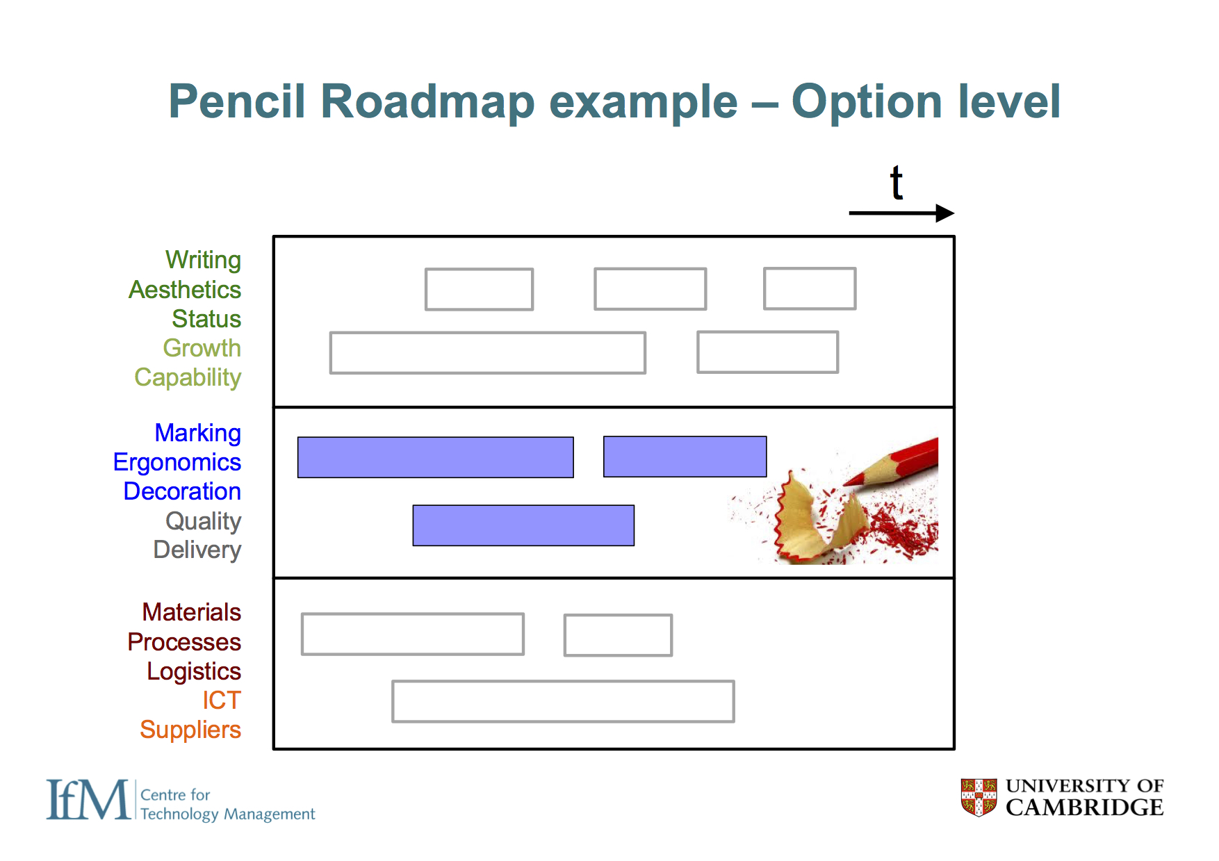 In terms of the roadmap, the same structure is used for this and the core associated linking grids, shown here at the option level (for the pencil), which would allow the strategy for the pencil to be laid out, with separate roadmaps for other products, such as pens and styluses.