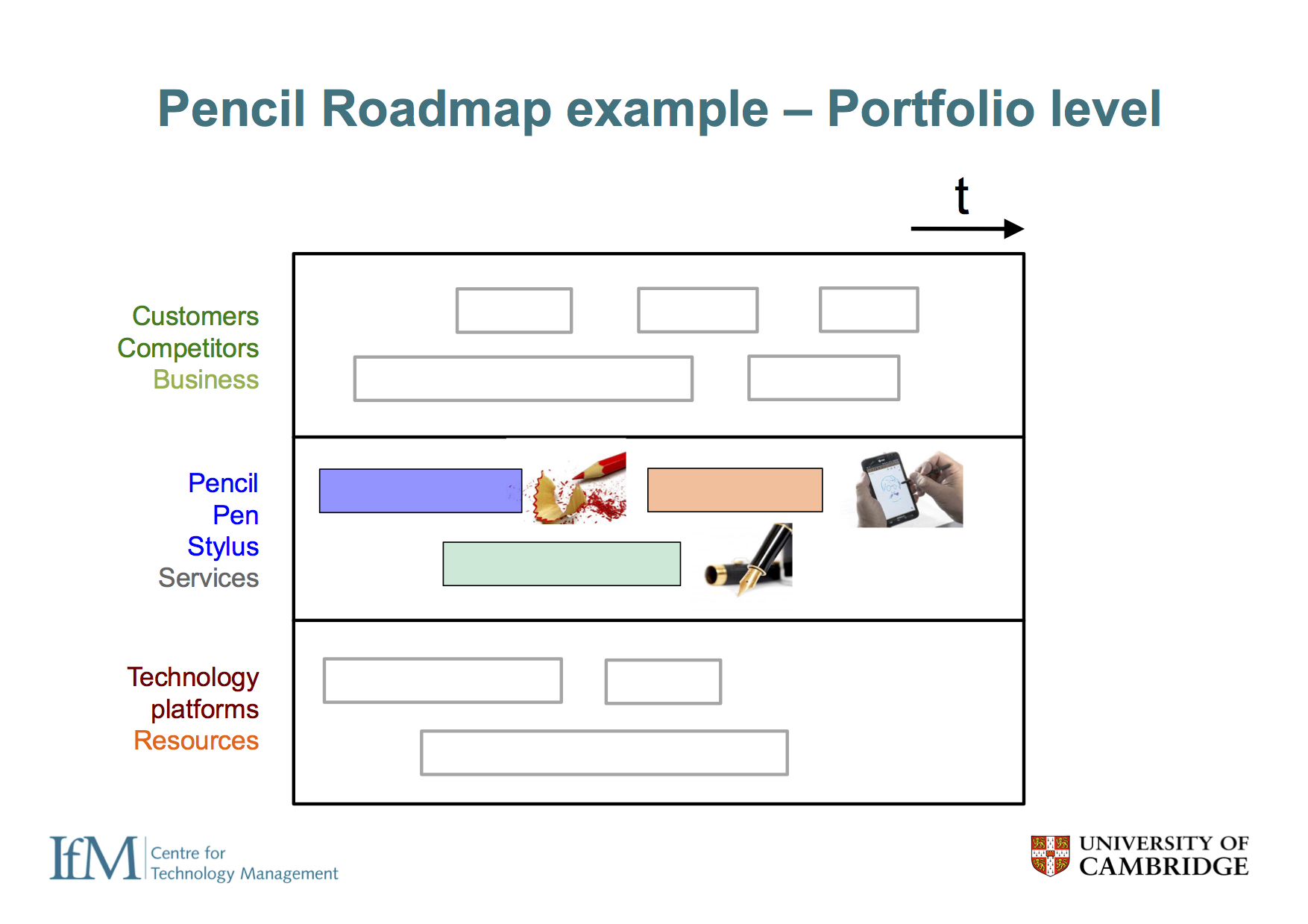 At the portfolio level, the overall strategy can be depicted on one roadmap, showing how pencils, pens and styluses are expected to develop, highlighting synergies or dependences between theses.