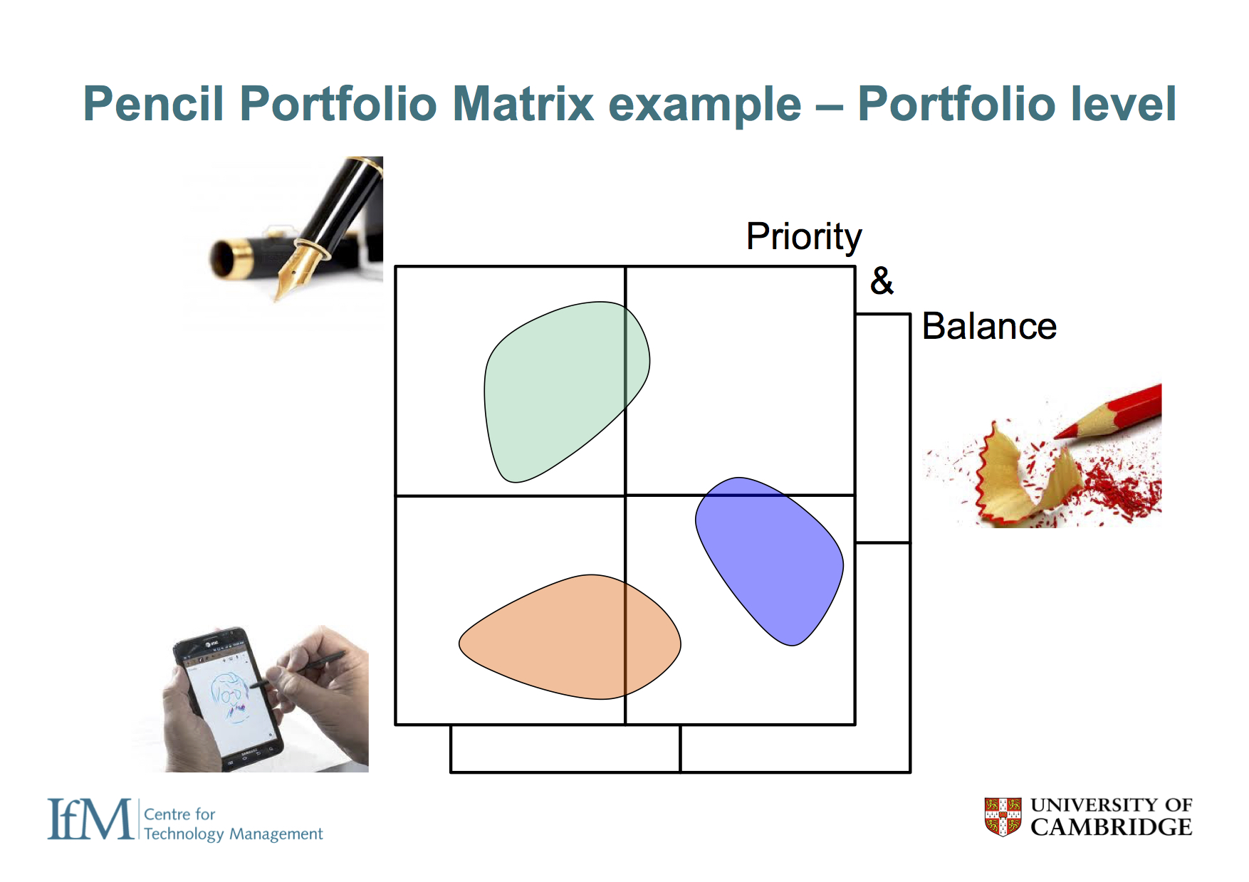 2x2 type matrices are very helpful for prioritisation - for example, should the company focus on pencils, pens or styluses? At the portfolio level these different options can be compared and contrasted, supporting decision making.