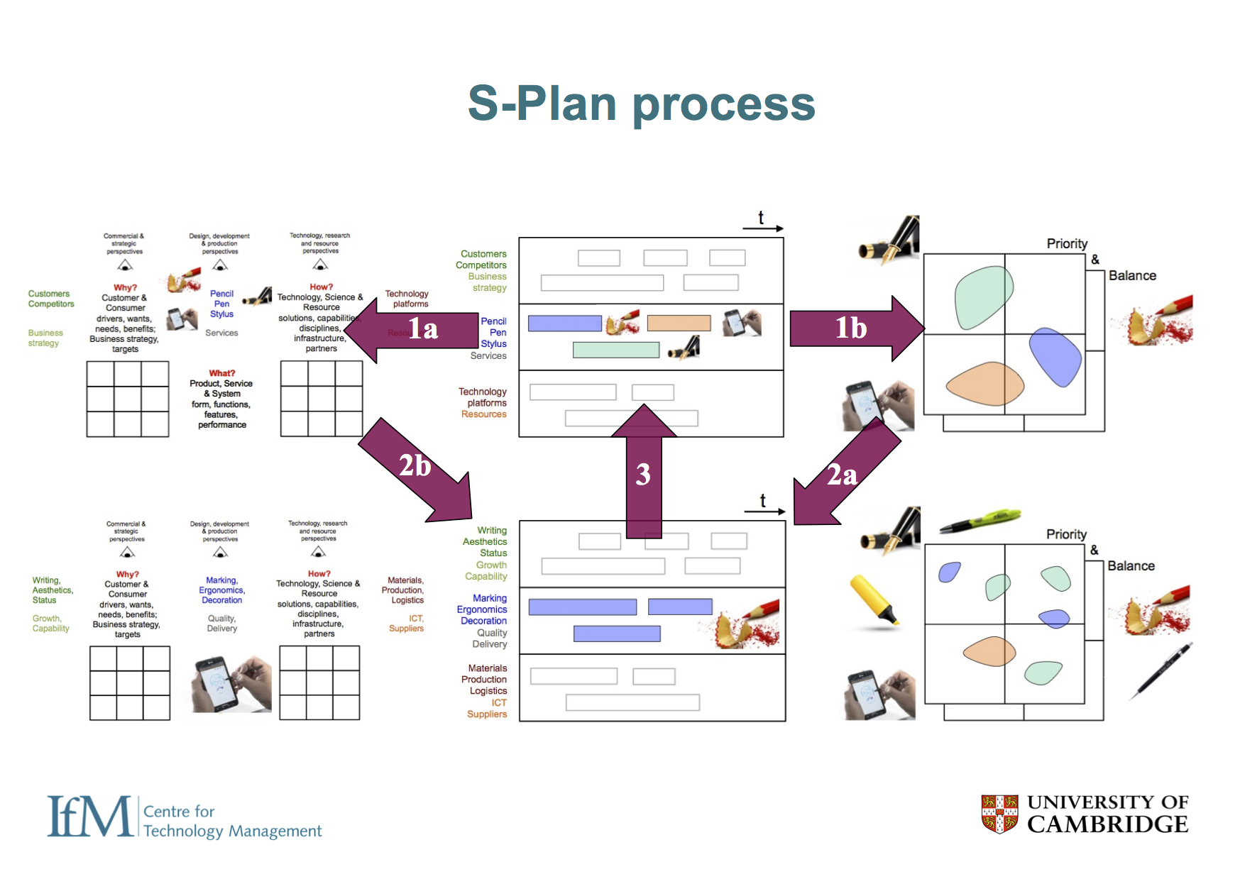 There is often confusion about the differences between the 'S-Plan' and 'T-Plan' Cambridge fast-start workshop methods, which can be easily distinguished when viewed through this scalable toolkit platform 'lens' - the methods use the same generic tools configured differently. The S-Plan approach is shown here...