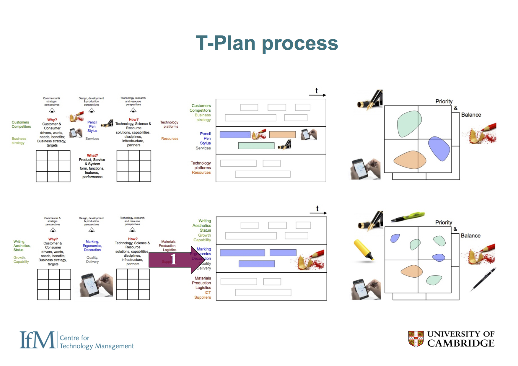 ... and the T-Plan approach is shown here. S-Plan and T-Plan are two stable references processes, which are useful starting points, but should not be considered static or prescriptive. When viewed through the lens of the scalable toolkit platform it's clear there may be many more plausible toolkit configurations, and a wider solution space is available to the skilled practitioner.