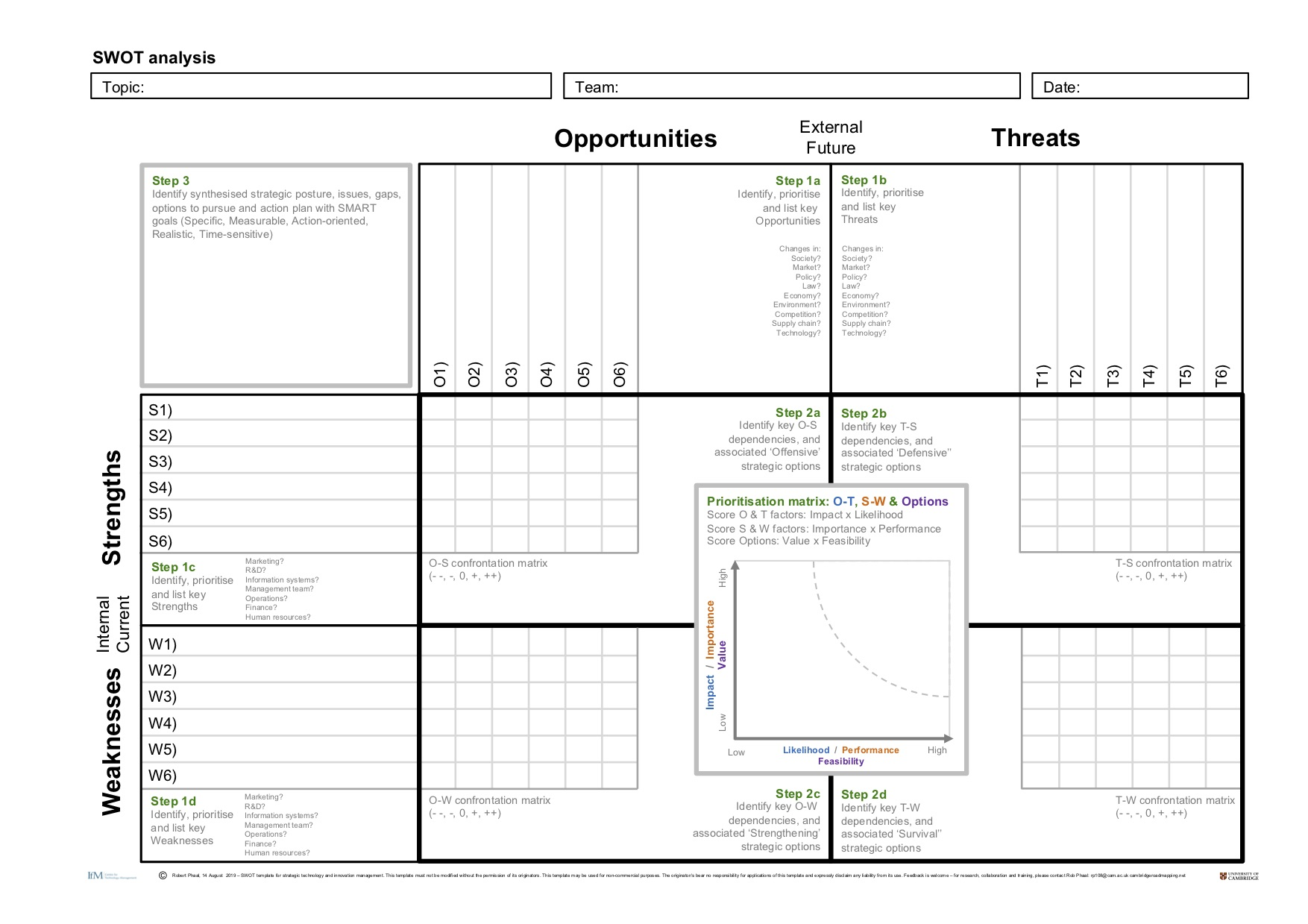 cambridge-roadmapping_rob-phaal_SWOT-template.jpg