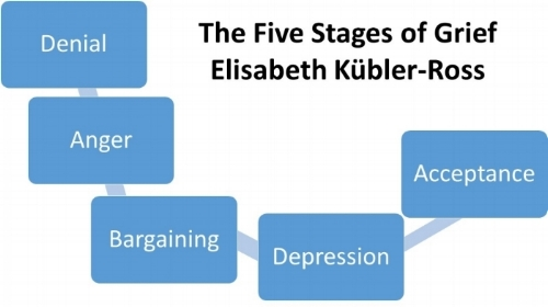 The  Kübler - Ross model (otherwise known as the five stages of  grief ).