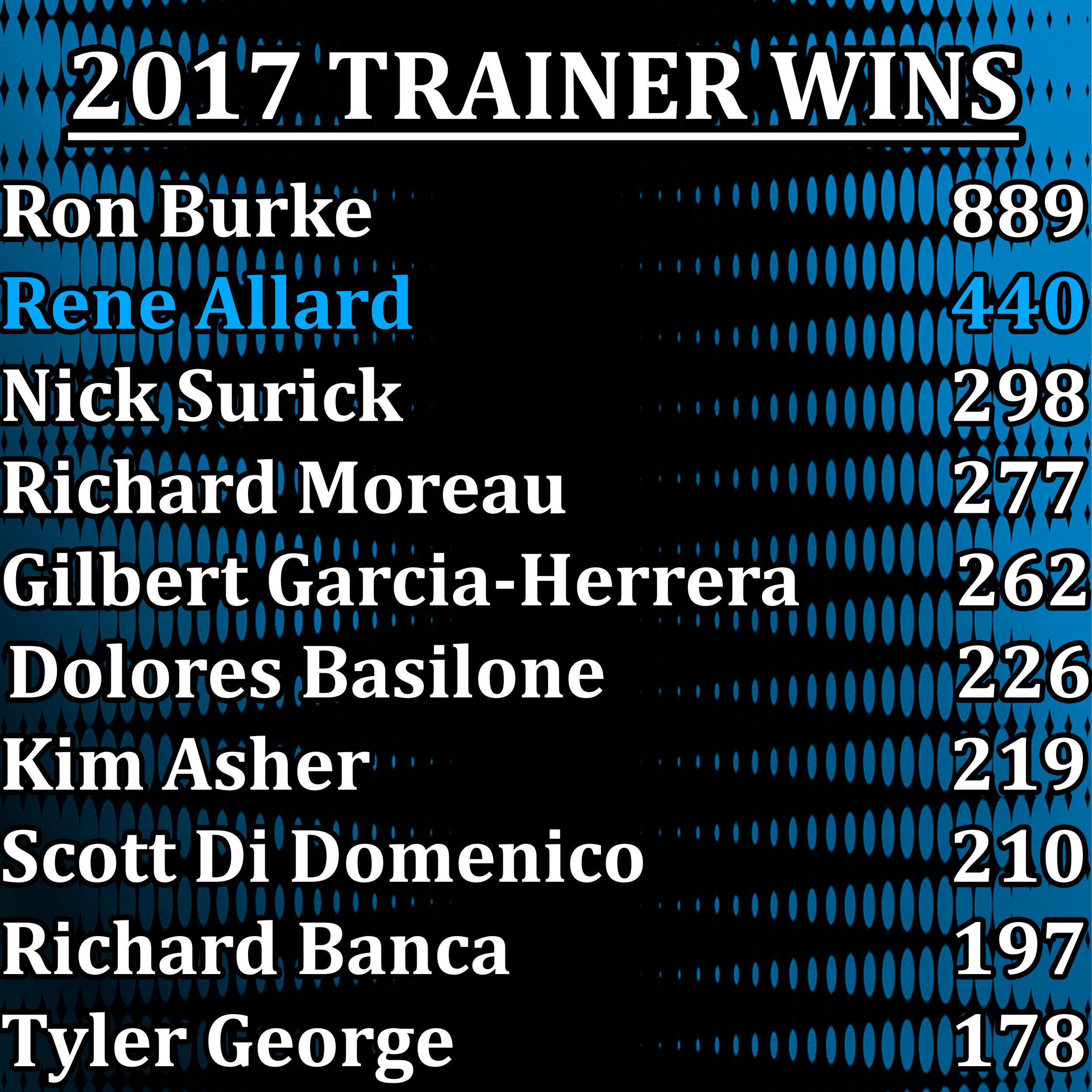 2017 Trainer Wins