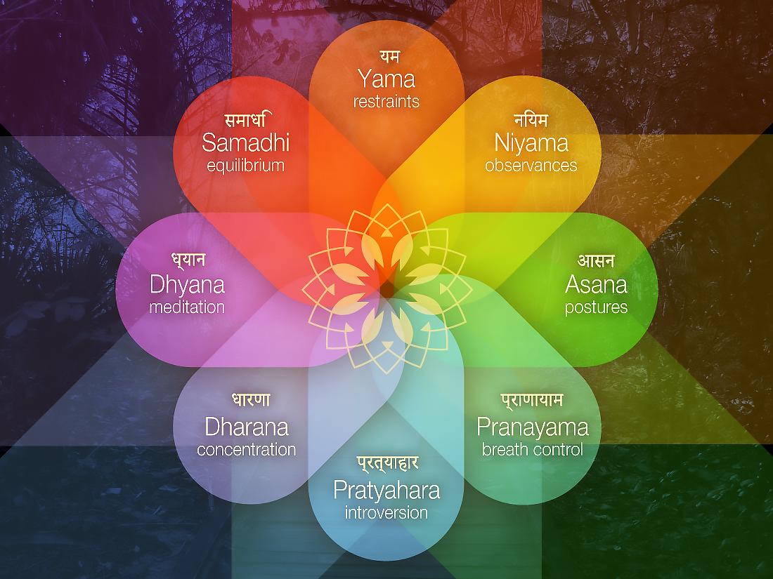 8 Limbs of Yoga, Yoga Sutras of Patanjali, Anson Bingham Yoga, Learning Yoga, Yoga For Beginners, Sivananda Yoga, Sivananda Hatha Yoga, The 8 limbs of Yoga, The Yoga Sutra of Patanjali, yama, niyama, asana, pranayama, pratyahara, dharana, dhyana, samadhi.jpeg