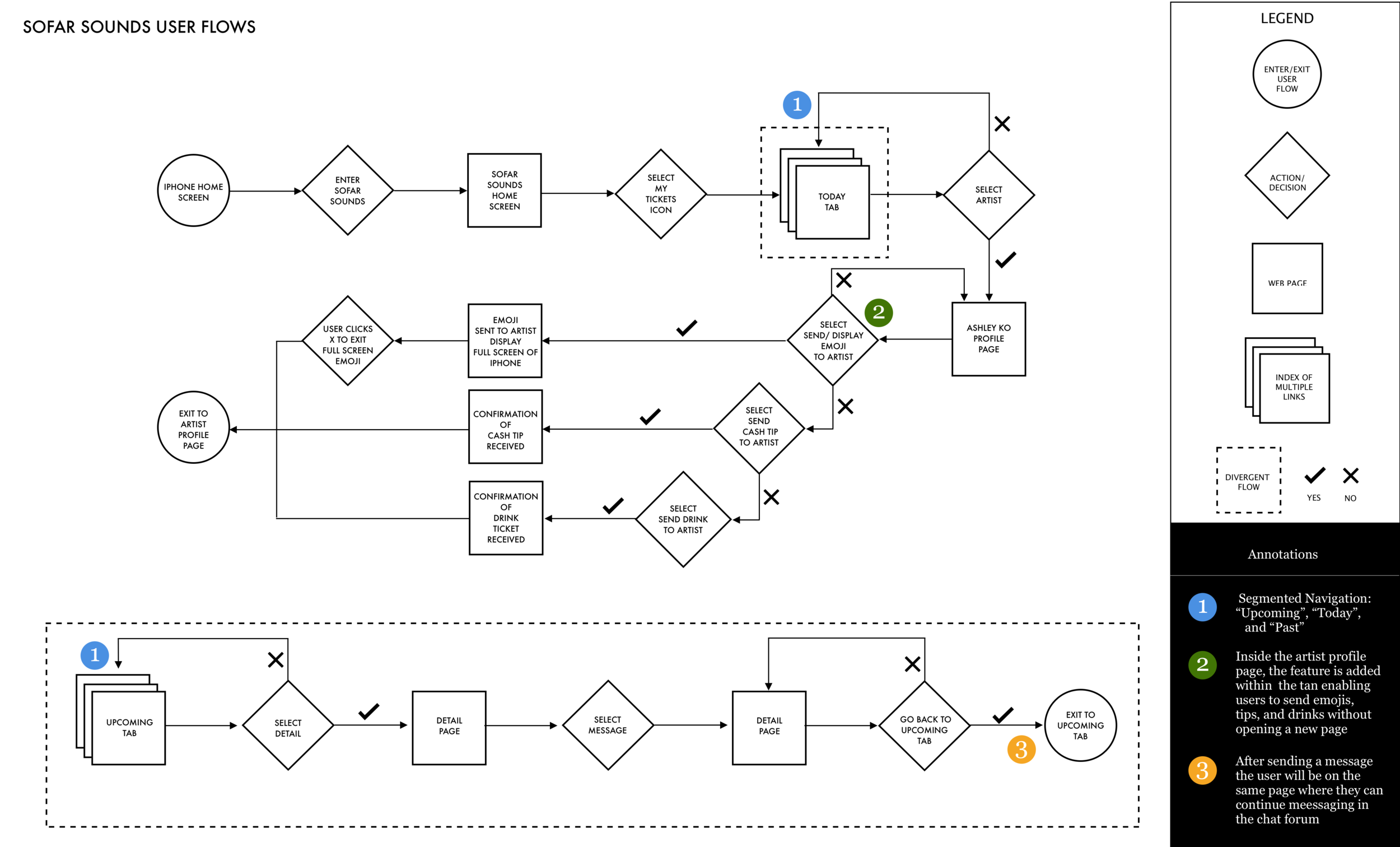 sofar user flow.png