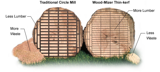 This image from www.woodmizer.com highlights one of the many benefits of the portable bandsaw mill — thinner kerf, less waste. For the woodworker, this means more time spent using the wood and less time harvesting it.