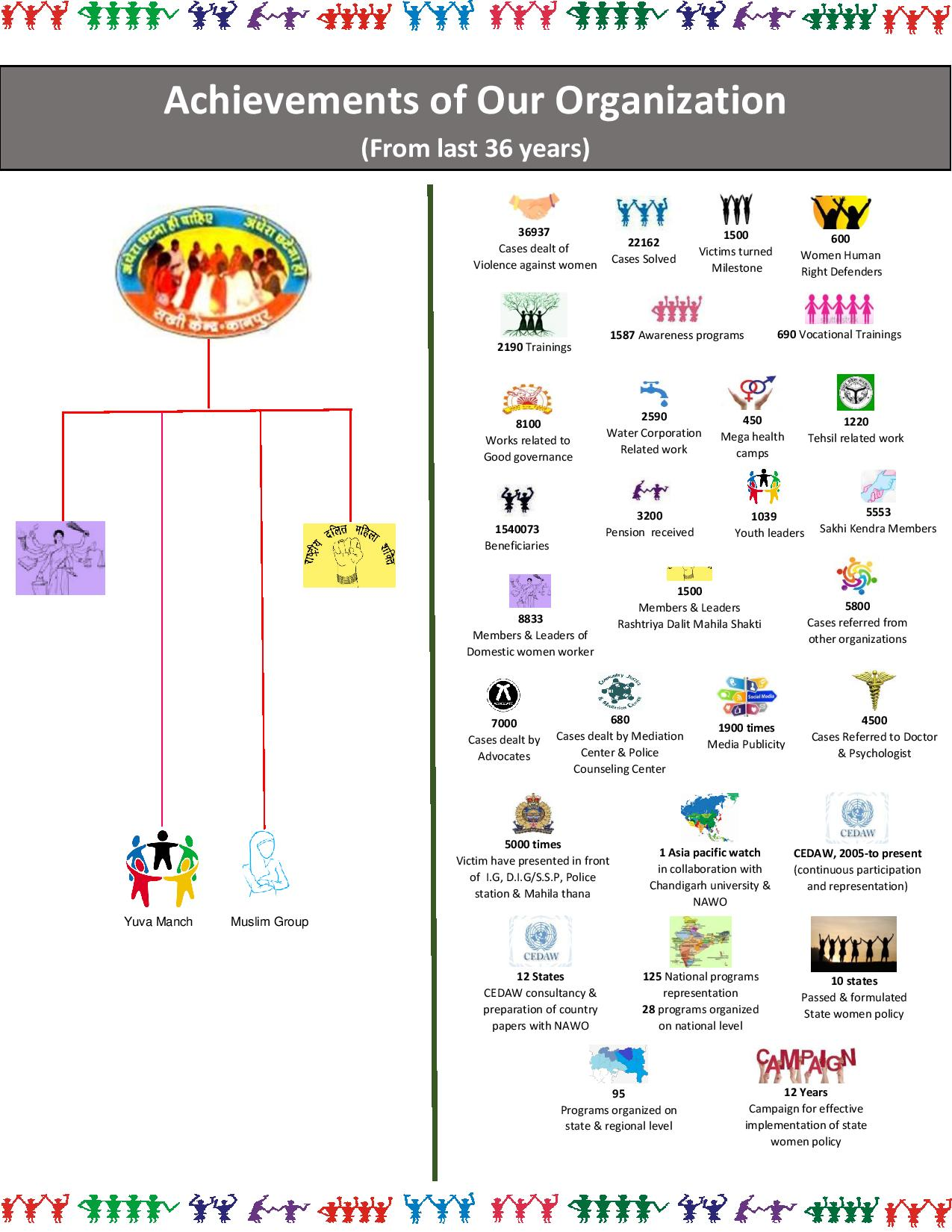 Fact sheet of our organization (thirty six year)-page-001 (2).jpg