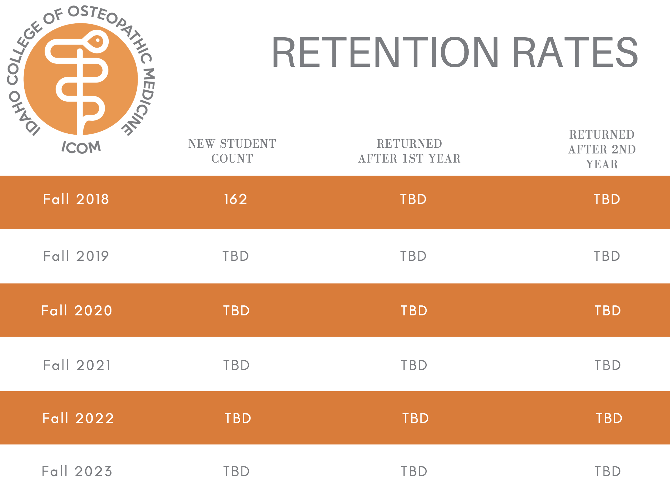 """Retention rate""  is defined as the percentage of a school's first-time, first-year students who continue at that school the next academic year. For example, a student who studies full-time in the fall semester and continues in the program through the following fall semester is counted in this rate."