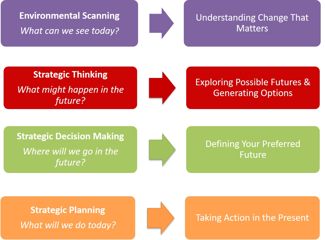 Strategy Development Process