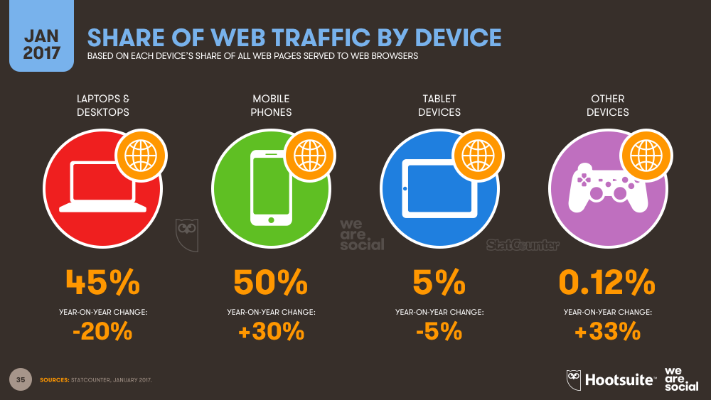 Mobile's share of web traffic is up 30% year-on-year, with the majority of this increase coming from the world's developing economies. Source:  WeAreSocial