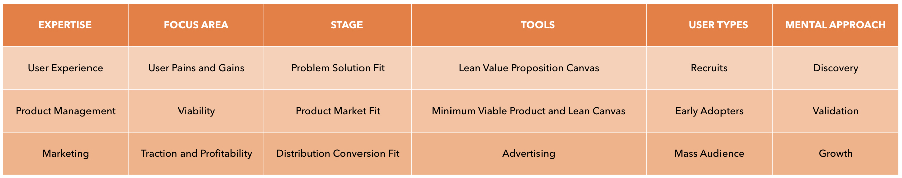 Product Fit in 3 steps