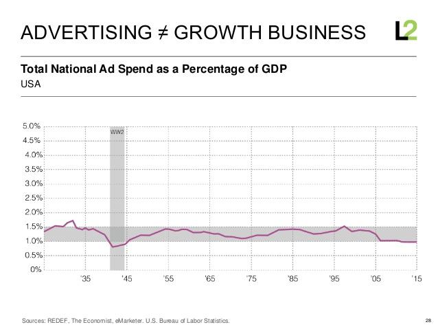 death-of-the-advertising-industrial-complex-scott-galloway-digital-leadership-academy-28-638.jpeg