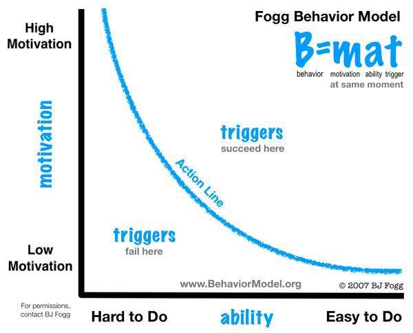 bj fogg behaviour model.jpg