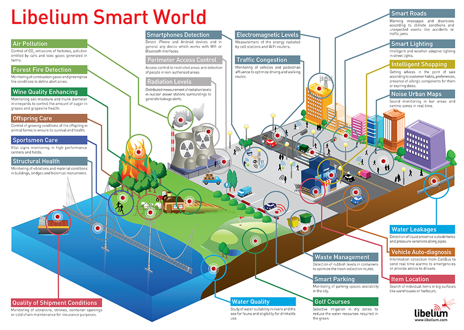 Sensors IoT and Smart City Heaven