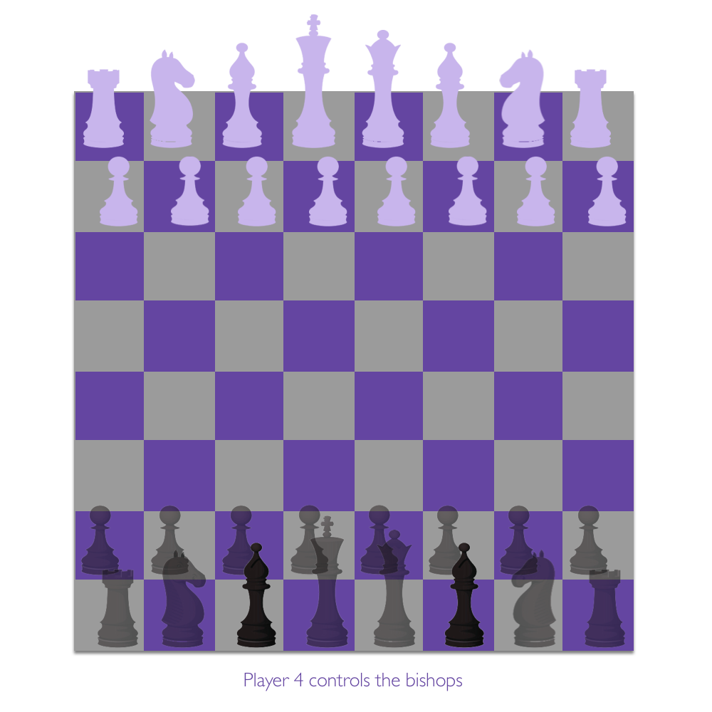 Each player controls only one of the six piece types.