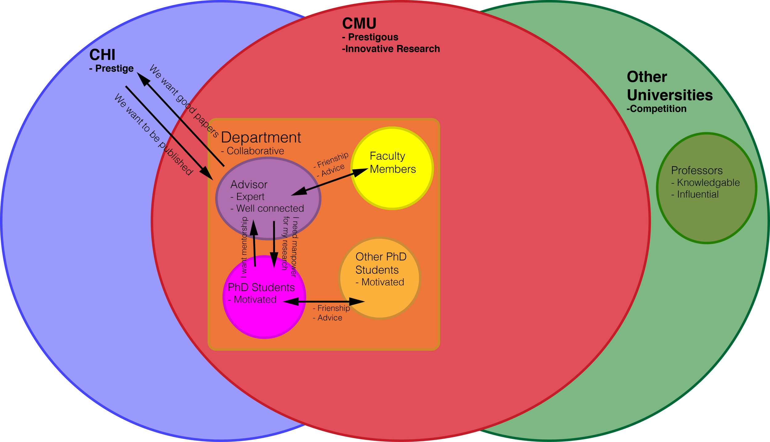 A cultural model of academic research.