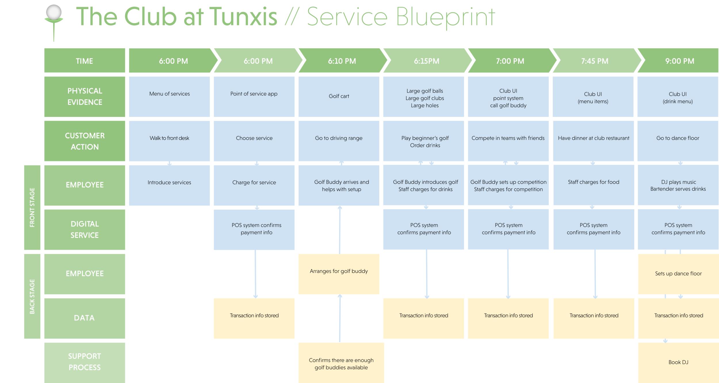 A service blueprint for our driving range service design.
