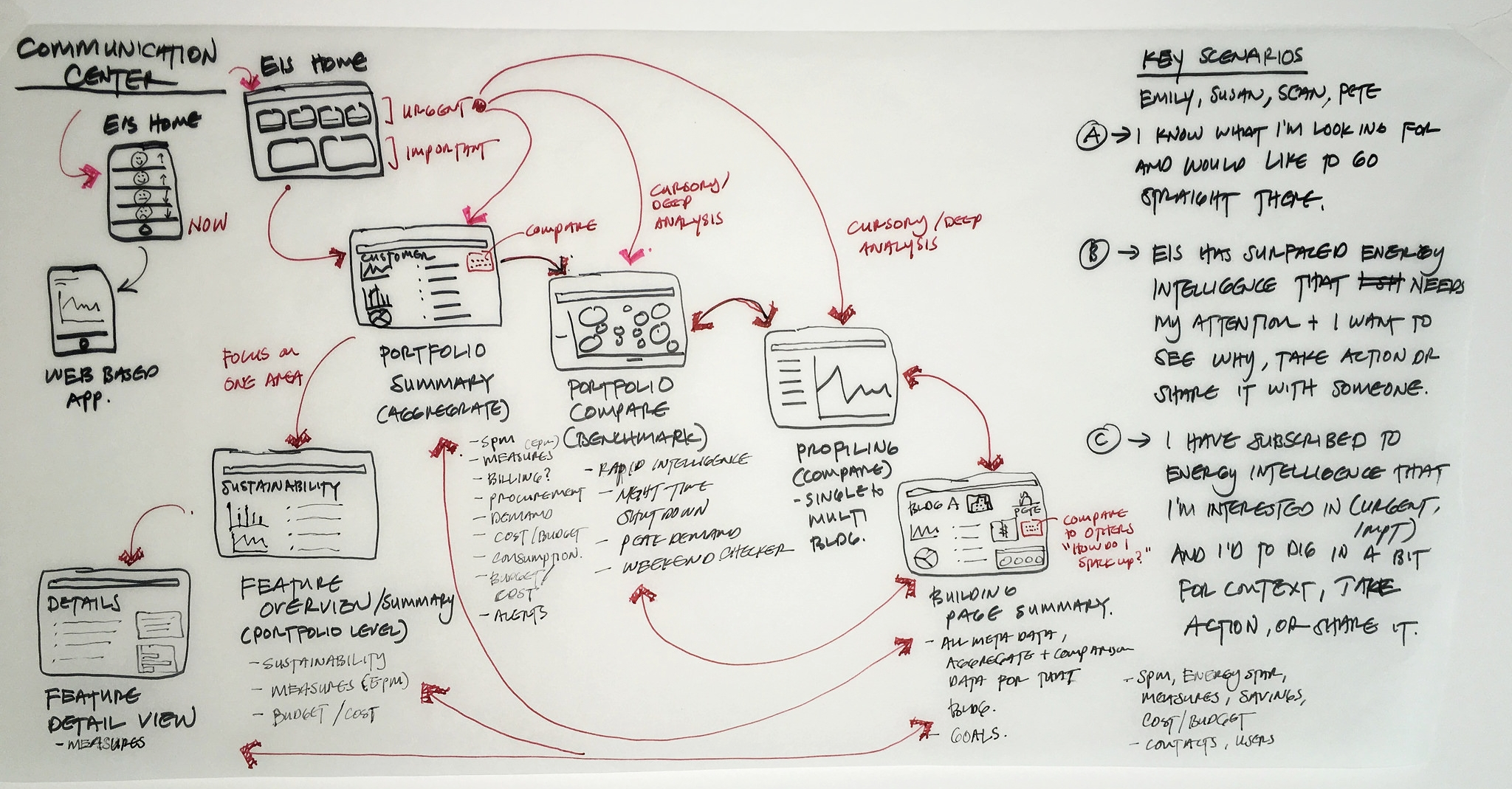 Sketching out the IA Re-imagined