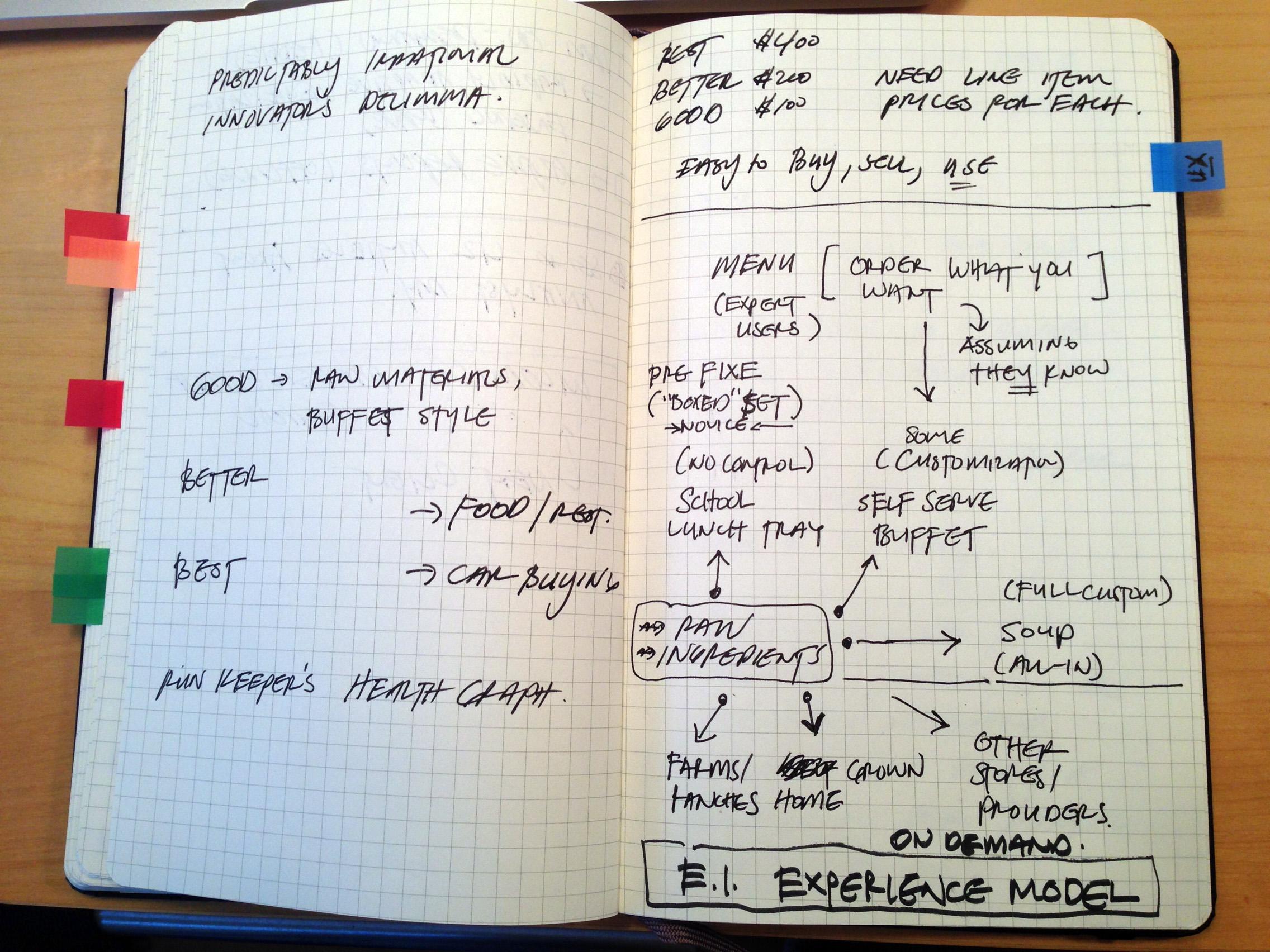 My Sketchbook: UX Model for EnerNOC product