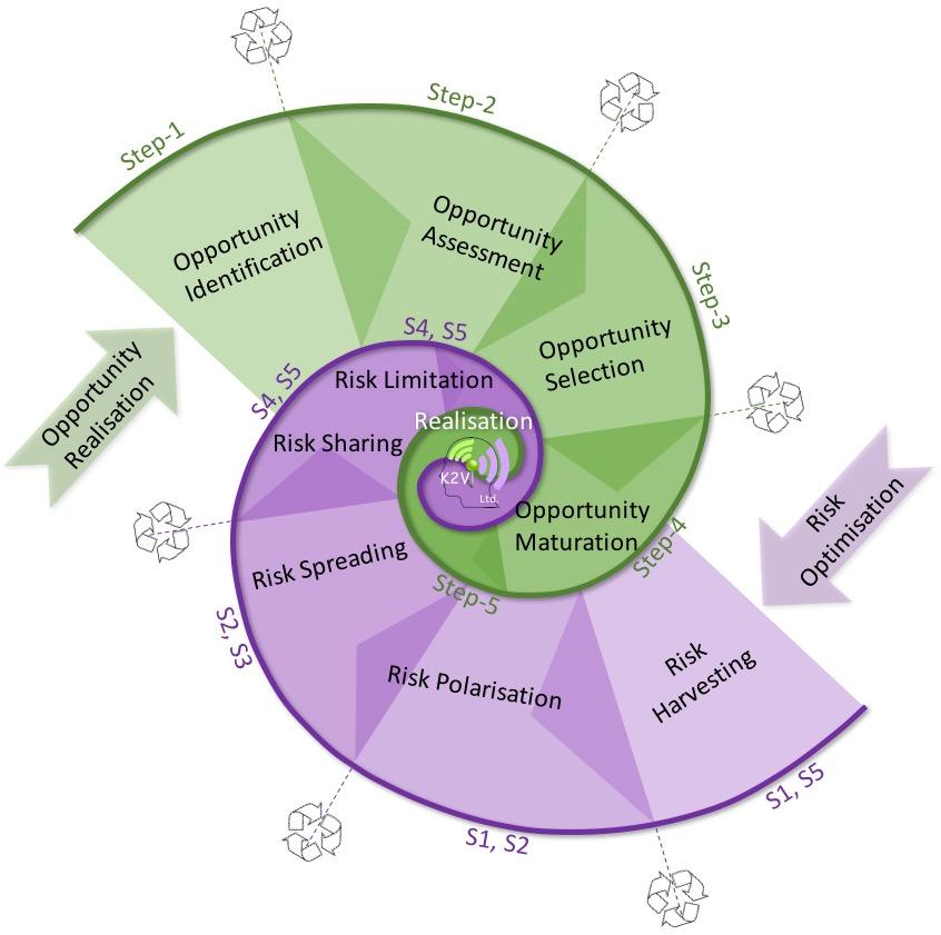 Double Nautiloid, mapping opportunity realisation on risk optimisation
