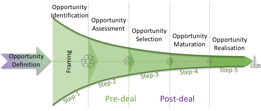 Click the funnel to read more about Opportunity Realisation