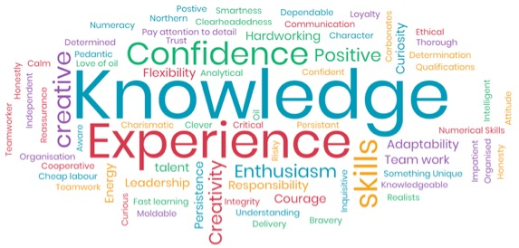 - When invited to submit in a word what it is that they believed potential employers were looking for in them, they created the word cloud opposite. Clearly knowledge, experience and confidence came out very strongly – but there are other important elements captured that include skills, creativity, enthusiasm and positivity. An encouraging upbeat response.
