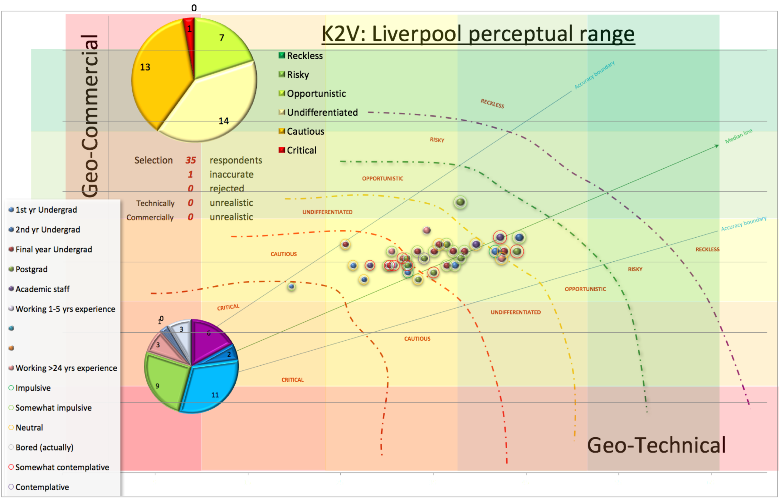 "Geo-commercial vs geo-technical scores on a background of traffic light class limits defined by the KRACQS™ metadatabase, where the size of the bubble is determined by the total score, the colour by years of experience and the colour of the halo by the gut-feeling claimed by the contributor. The level of optimism is also calculated by class limits where the mid or neutral score is termed ""undifferentiated"" or safe and varies from degrees of bullishness (opportunistic, risky or reckless) to degrees of risk aversion (cautious or critical). Whereas ""critical"" implies that the opportunity is fatally flawed, undifferentiated votes suggest that the contributors could go either way. Polarised views (cautious or opportunistic) favour declining or participating in an opportunity respectively. The top pie chart depicts calculated moods, the bottom pie the number of participants by role. Inaccurate entries have missing scores; unrealistic entries are entries that conflict with reality."