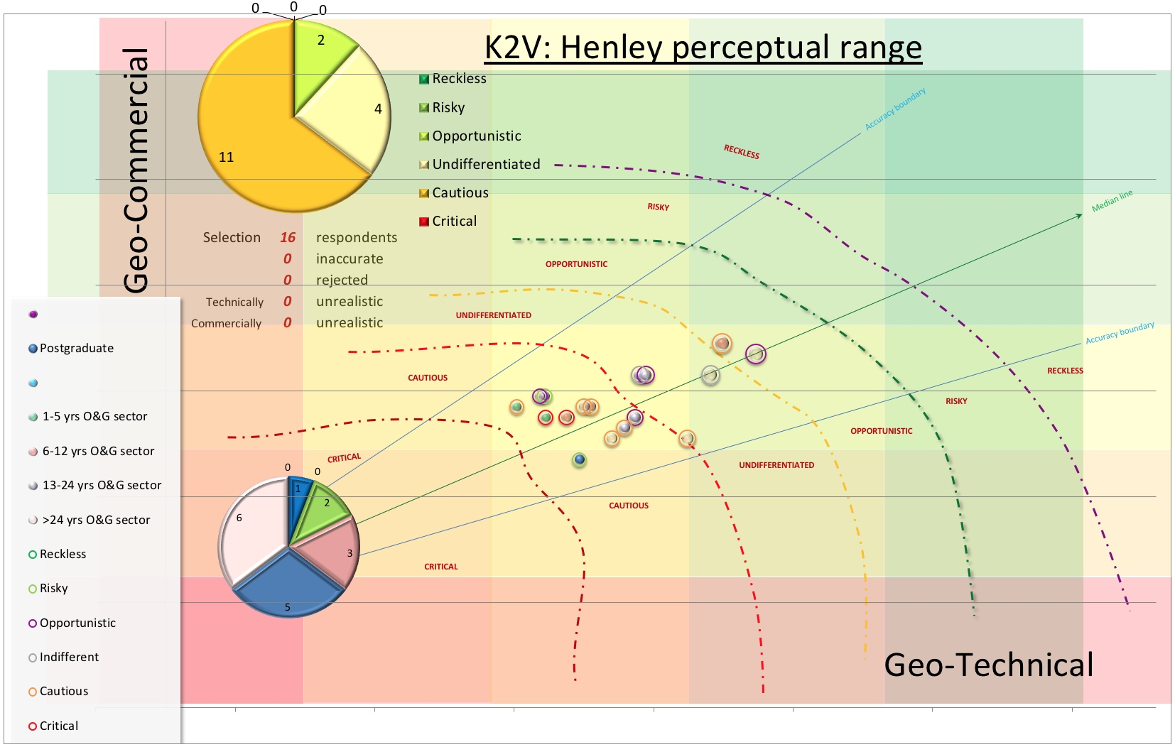 "Geo-commercial vs geo-technical observational scores on a traffic light background of class limits defined by the KRACQS™ metadatabase, where the size of the bubble is determined by the total score, the colour by the years of industry experience and the colour of the halo by the gut-feeling for the opportunity claimed by the contributor. The level of optimism is also calculated by class limits where the mid or neutral score is termed ""undifferentiated"" or safe and varies from degrees of bullishness (opportunistic, risky or reckless) to degrees of risk aversion (cautious or critical). Whereas ""critical"" implies that the opportunity is fatally flawed, undifferentiated votes suggest that the contributors could go either way. Polarised views (cautious or opportunistic) favour declining or participating in an opportunity respectively. The top pie chart depicts calculated moods, the bottom pie the number of participants by role. Inaccurate entries have missing scores; unrealistic entries are entries that conflict with reality."