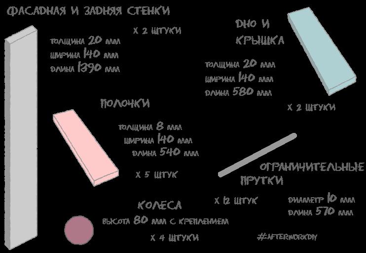 Список деталей для изготовления скрытой выдвижной полки-стеллажа в пространстве между холодильником и стеной