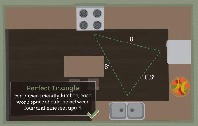 кухонный рабочий треугольник  источник