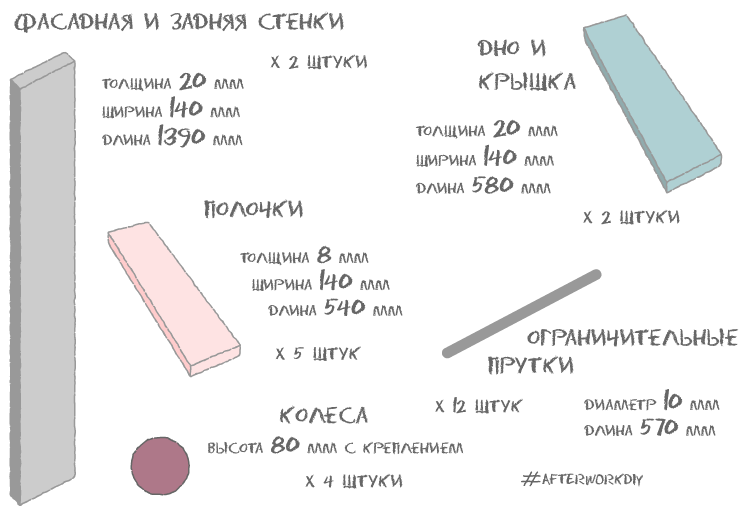 - Instead I'll try to translate the drawing in the text:Front and Back Panels - GREY - 2 piecesTHICKNESS: 20 mm / WIDTH: 140 mm / LENGTH: 1390 mmTop and Bottom Panels - BLUE - 2 piecesTHICKNESS: 20 mm / WIDTH: 140 mm / LENGTH: 580 mmShelves - PINK - 5 piecesTHICKNESS: 8 mm / WIDTH: 140 mm / LENGTH: 540 mmRods - 14 pieces (or 12)DIAMETER: 10 mm / LENGTH: 570 mmCasters - 4 pieces (or 2)DIAMETER: 75 mm / OVERALL HEIGHT WITH MOUNT: 80 mm