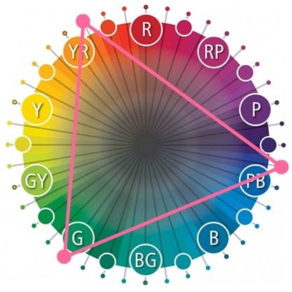 как сочетать цвета в интерьере цветовой круг