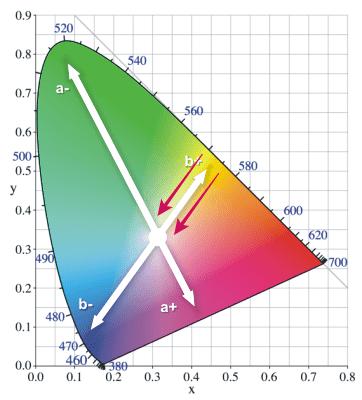 цветовое-пространство-CIELAB-подтоны-краски.png