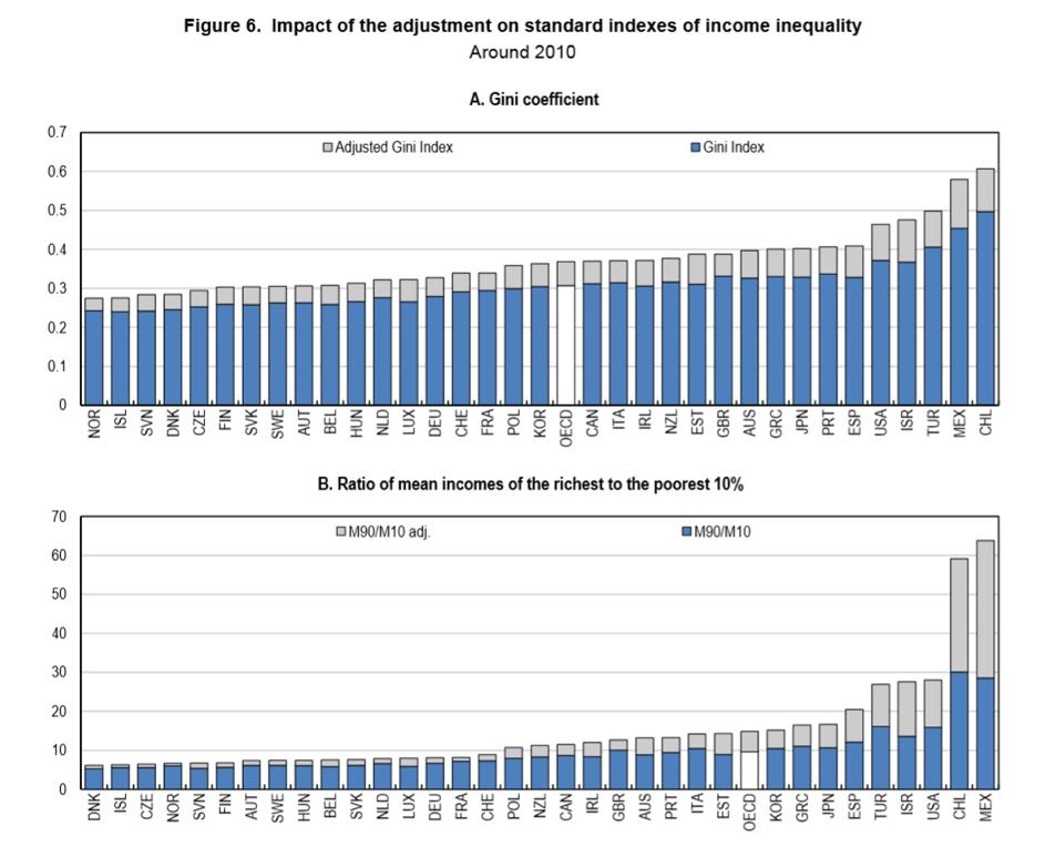 OECD-N.Ruiz and N.Woloszko-Eco/WKP 2015-83