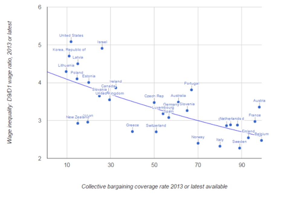 Source: S.Hayter ILO/OECD