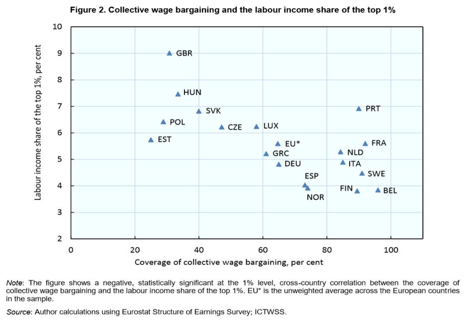 Source: O.Denk; OECD