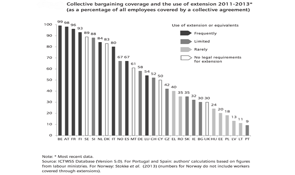 Source: G.Van Gyes and T. Schulten , Wage bargaining under the new European Economic Governance, ETUI, p 390