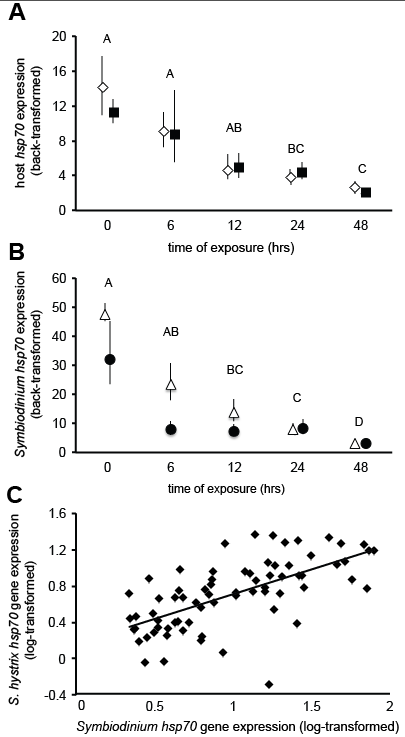 Mayfield et al. 2011 Fig. 5.png